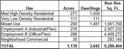 Estimated Development Yield