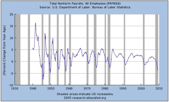 ECON - 2009-05-16 - Annual percentage change in non-farm employment - 1940 - 2009