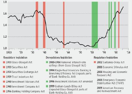 ECON - 2009-05-19 - Deregulation of Financial Sector Led to a Surve of Leverage, Profits and Compensation (Zoomed)