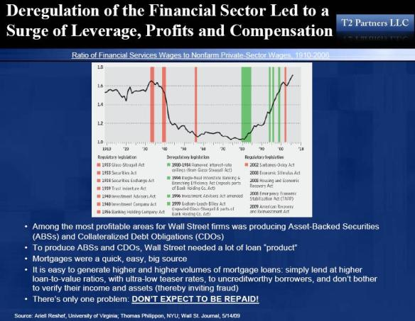 ECON - 2009-05-19 - Deregulation of Financial Sector Led to a Surve of Leverage, Profits and Compensation