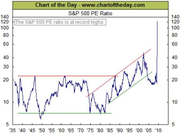 ECON - 2009-05-21 - S&P 500 PE Ratio (chartoftheday)
