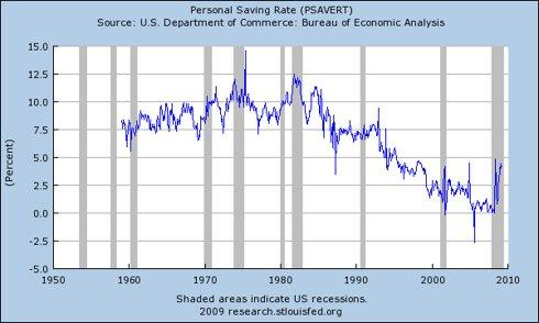 ECON - 2009-05-28 - Personal Savings Rate