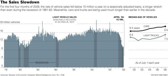 ECON - 2009-05-31 - Vehicle sales in the USA - 1975 thru April 1979