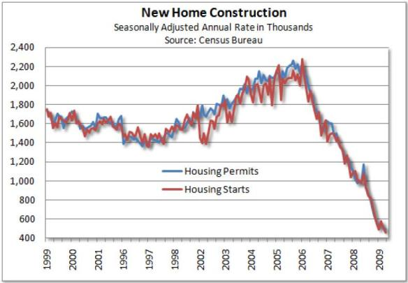HOUSING - 2009-05-19 - Housing starts chart (US Census Bureau)