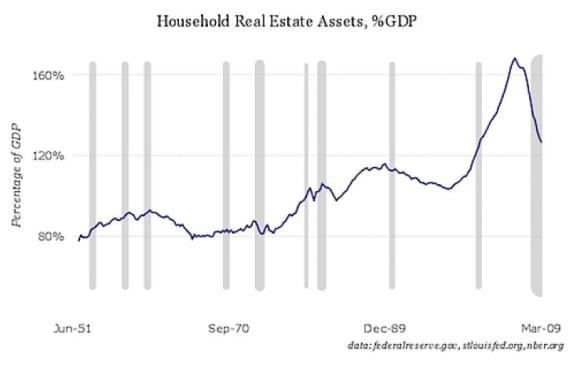 HOUSING - 2009-06-13 - Housing Assets as a Percent of GDP