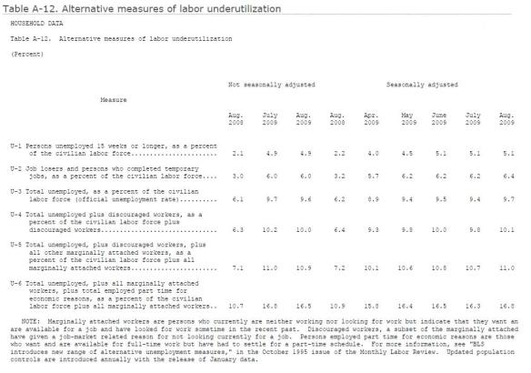 ECON - 2009-08-31 - Alternative Measures of Unemployment (BLS - Table A-12)