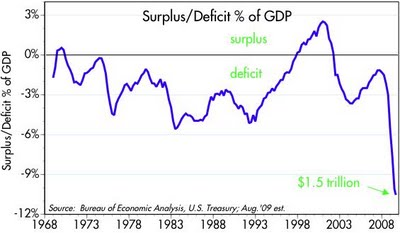 ECON - 2009-09-13 - USA Deficit % of GDP