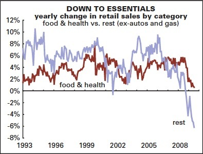 ECON - 2009-09-15 - Retail sales trends in the USA