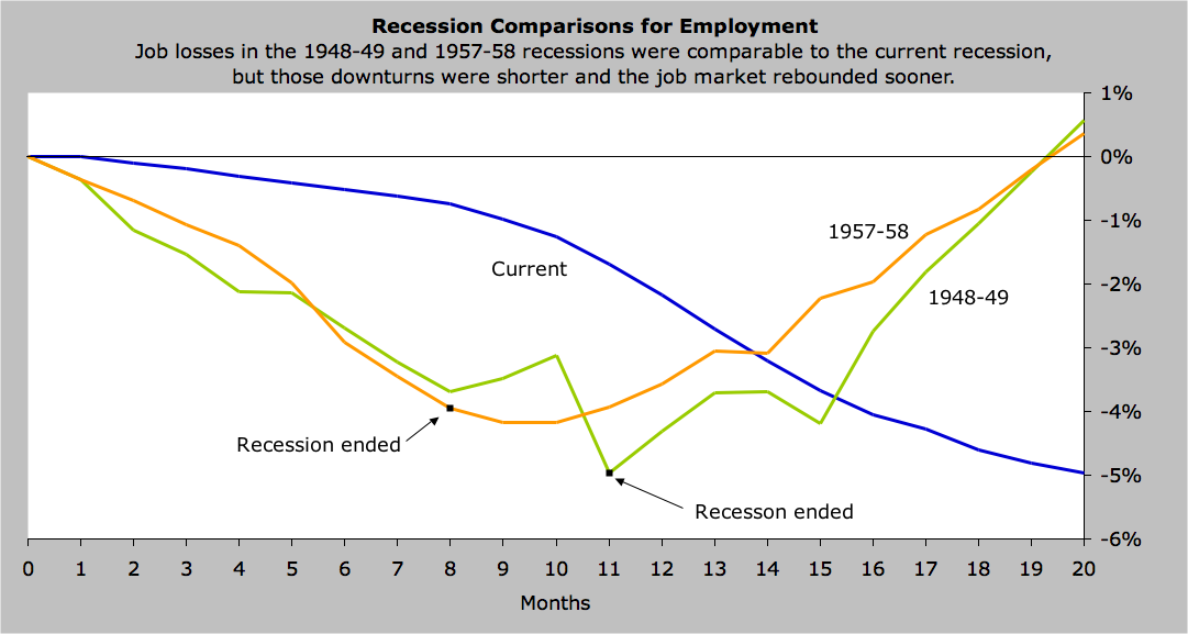 ECON - 2009-09-21 - Recession Comparisons for Employment (AIER)