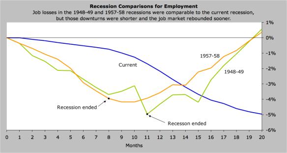 ECON - 2009-09-21 - Recession Comparisons for Employment (AIER)