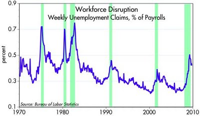 ECON - 2009-10-02 - Workforce Disruption