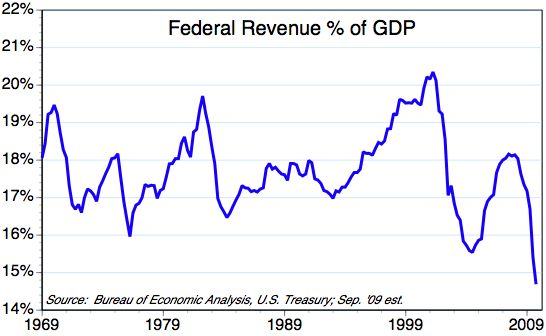 ECON - 2009-10-17 - Federal Revenue % of GDP