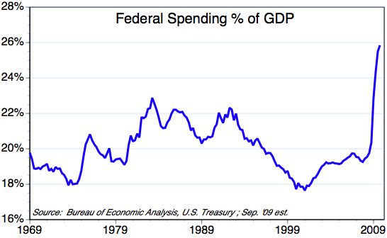 ECON - 2009-10-17 - Federal Spending % GDP