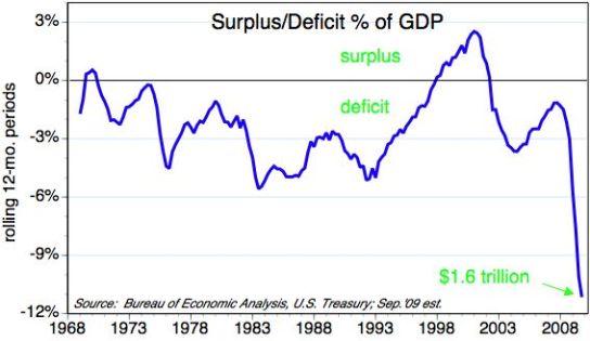 ECON - 2009-10-17 - Government surplus-deficit